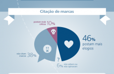 Infográfico IBOPE Media sobre o comportamento de fãs e seguidores nas redes sociais