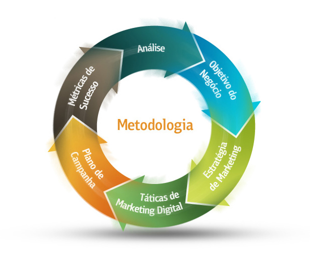 Metodologia Prima Marketing Digital